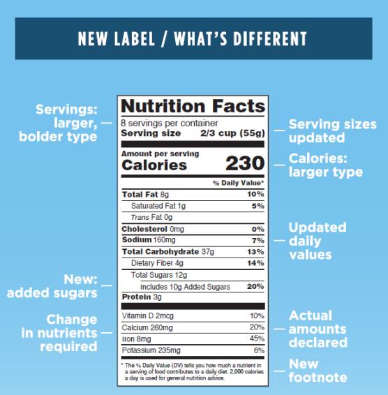 new food label
